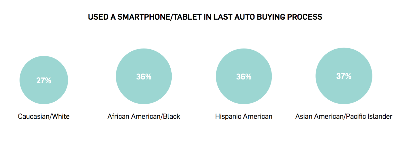 Smartphone Use in Auto Buying
