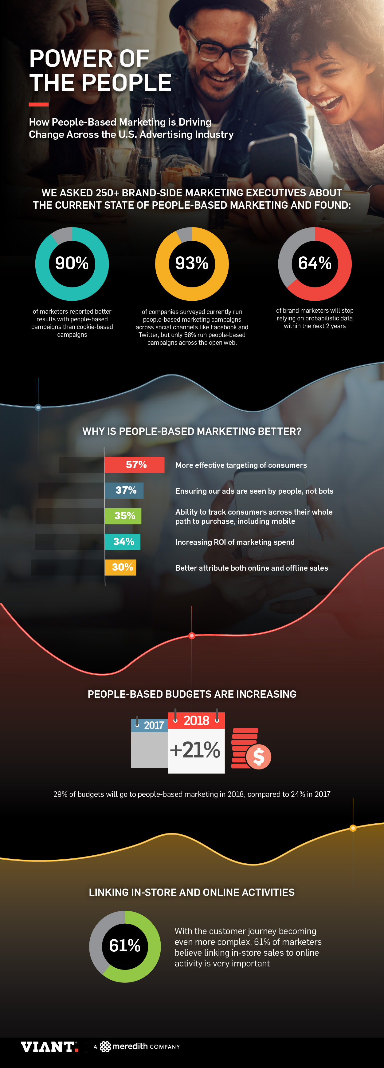 How People-Based Marketing Is Changing the Ad Industry