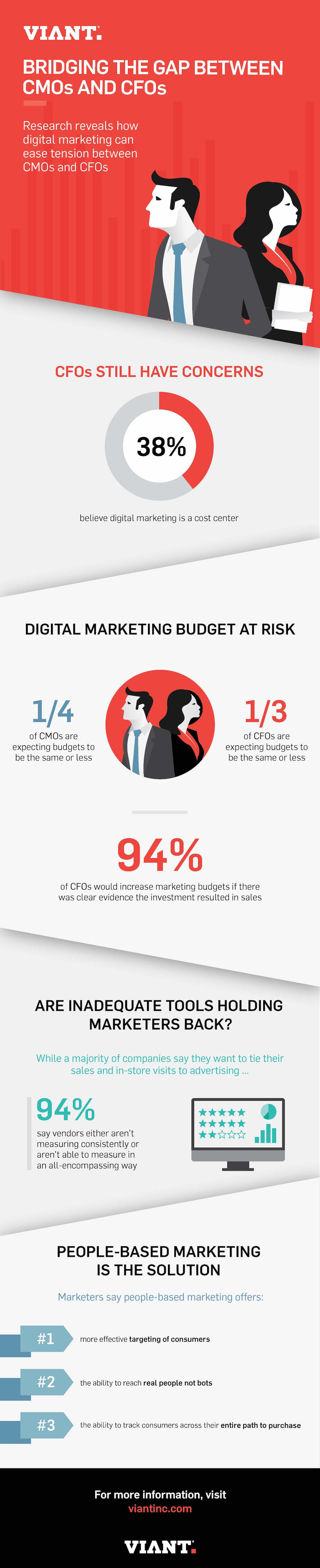 How Digital Marketing Can Ease Tension Between CMOs and CFOs
